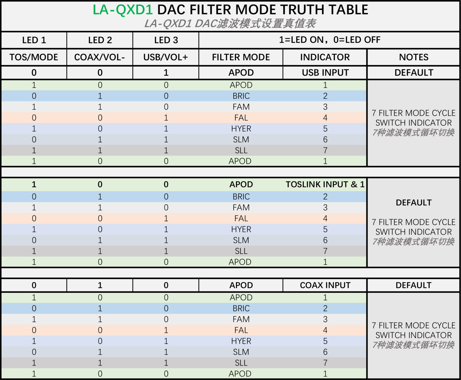 LA-QXD1 DAC FILTER MODE TRUTH TABLE.png